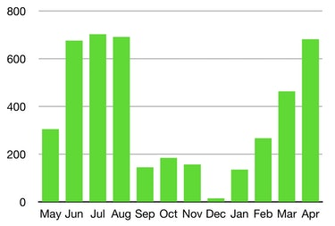 Amanda Tobler Tesla Solar Roof chart showing how much energy the home contributedto the power grid in its first year.