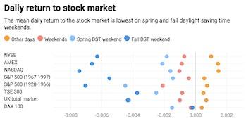 DST stock market Conversation chart