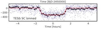 transit data from nasa tess satellite