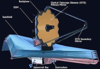 JWST diagram