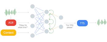 google duplex assistant graph flow chart