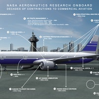 National Aviation Day: NASA Releases Images of Its Aeronautic Innovations