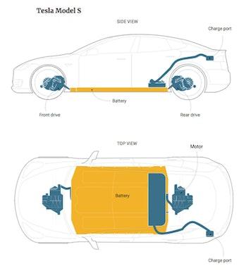 tesla model s battery