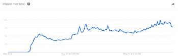 Covfefe Donald Trump Google Searches
