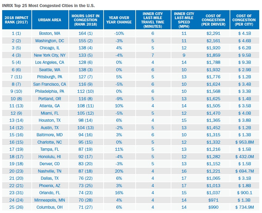 most congested cities in the united states traffic stats