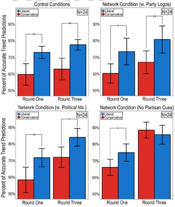 """The charts show the change in accuracy of the four different types of questions after rounds 1 and 3, showing that """"partisan priming,"""" or the inclusion of political cues, hurt social learning."""