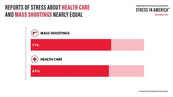 mass shootings stress graphic