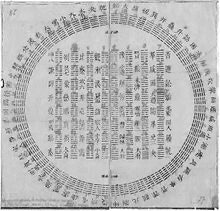 A diagram of I Ching hexagrams with Leibniz's notations