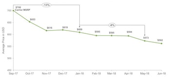 iphone 8 price drop
