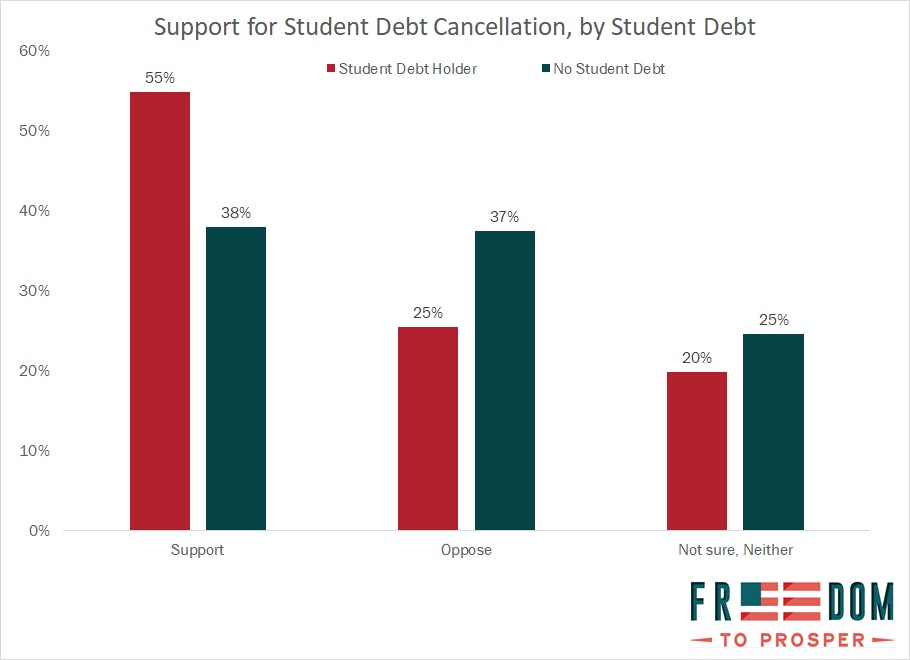 student debt cancellation