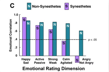 Bar graph comparing emotional ratings of synesthetes to non-synesthetes.
