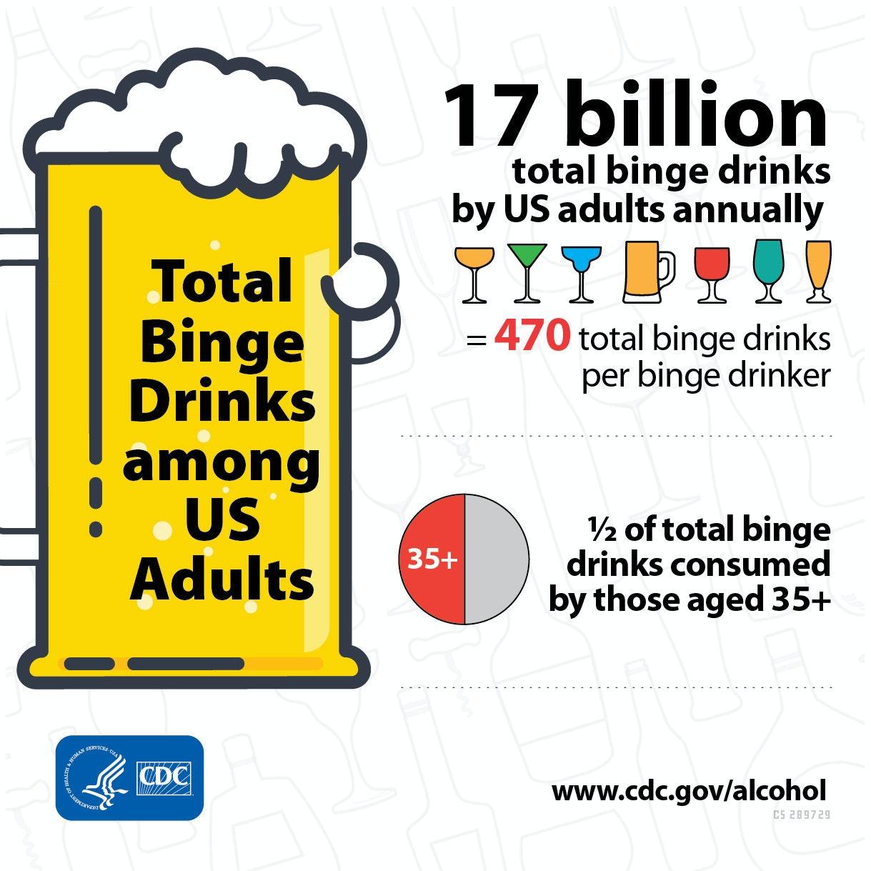 cdc binge drinking statistics 2018