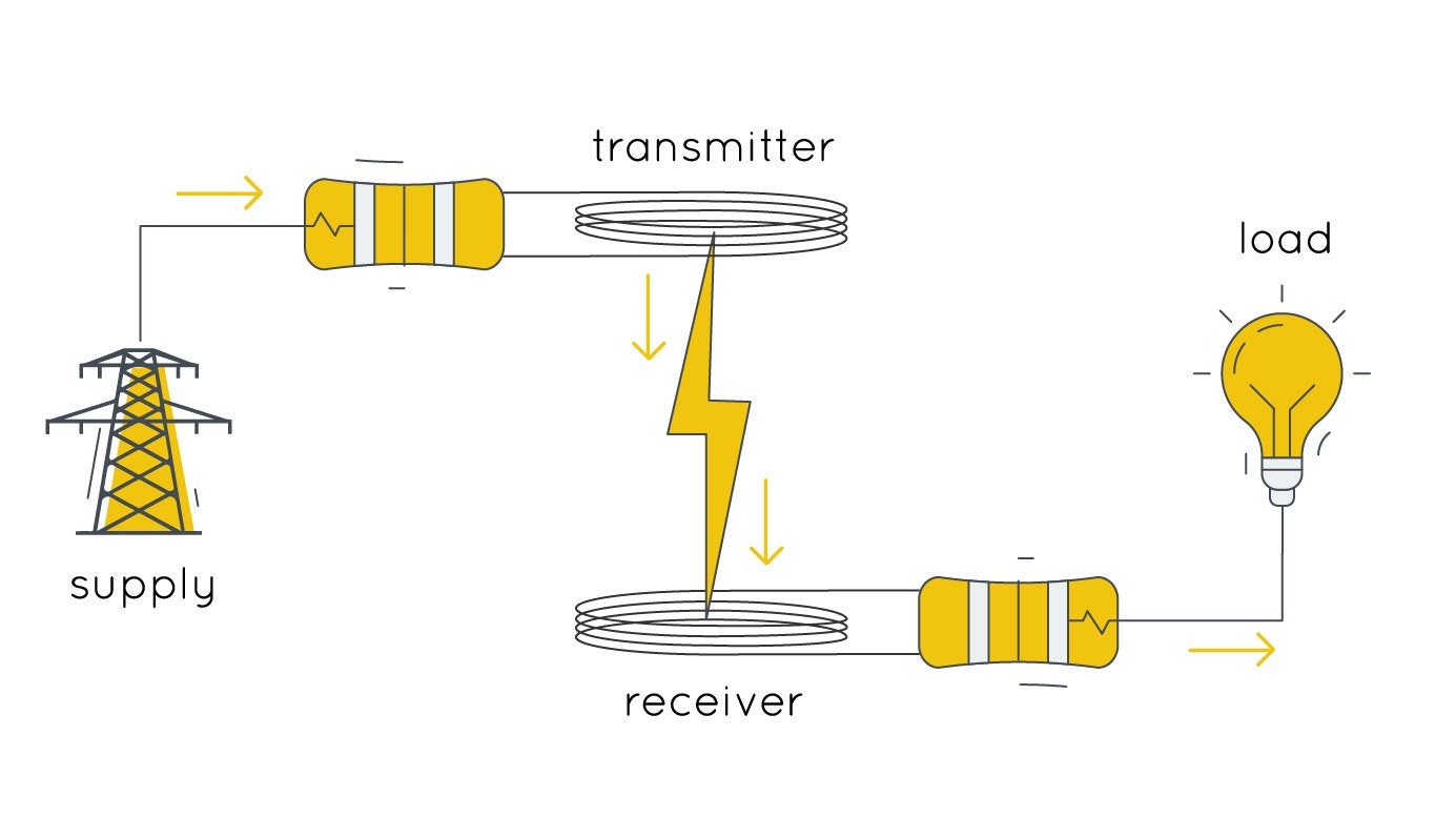 Power comes from the grid to a transmitter, over the air to a receiver and then to a device that uses the electricity.