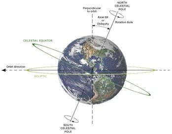 Earth's titl