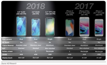 iphones 2018 compared to previous year