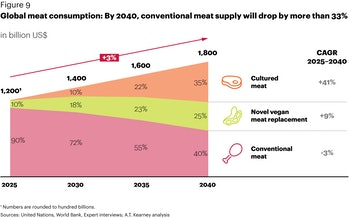 The analysts' projection of global meat consumption over time.