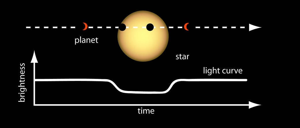 Scientists can determine the size or radius of a planet by measuring the depth of the dip in brightness and knowing the size of the star.