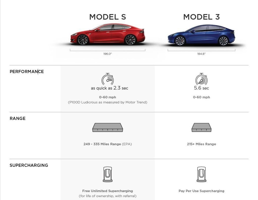 Full Tesla comparison chart employees only showroom specifications.