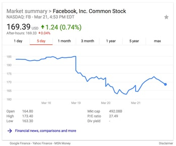 Facebook stock before and after the Cambridge Analytica data breach story was published.