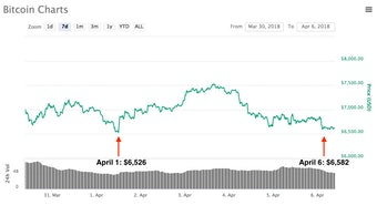 bitcoin prices $6,500