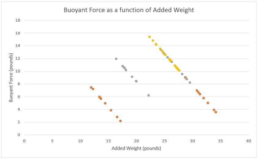 graph chart weight buoyant diver line scatter plot