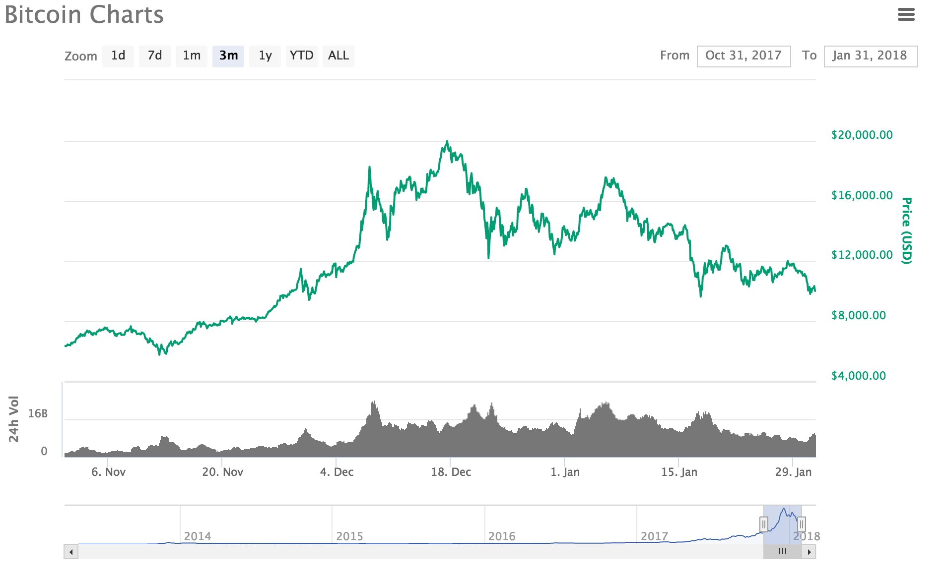 Bitcoin's value from November 2017 until now.