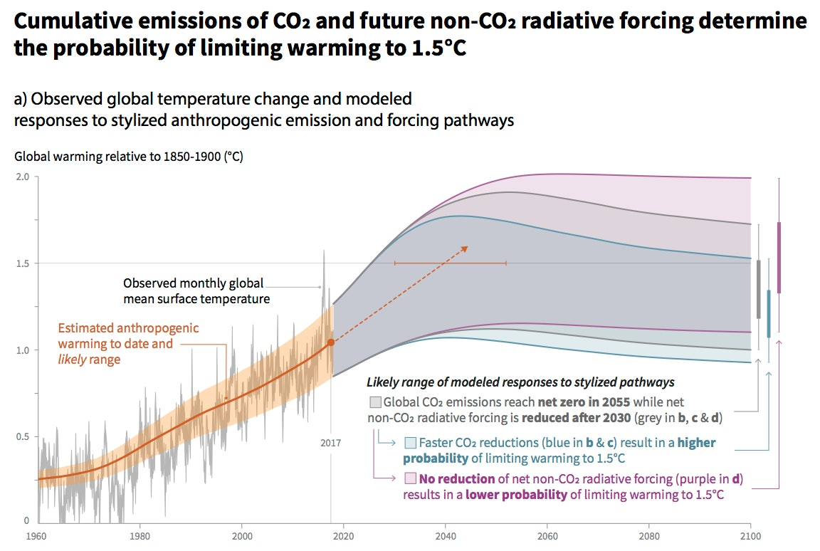 To limit global warming to 1.5 degrees Celsius, the IPCC warns that greenhouse gas emissions would need to be drastically reduced over approximately the next decade.
