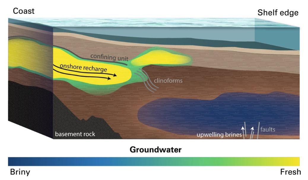 atlantic aquifer