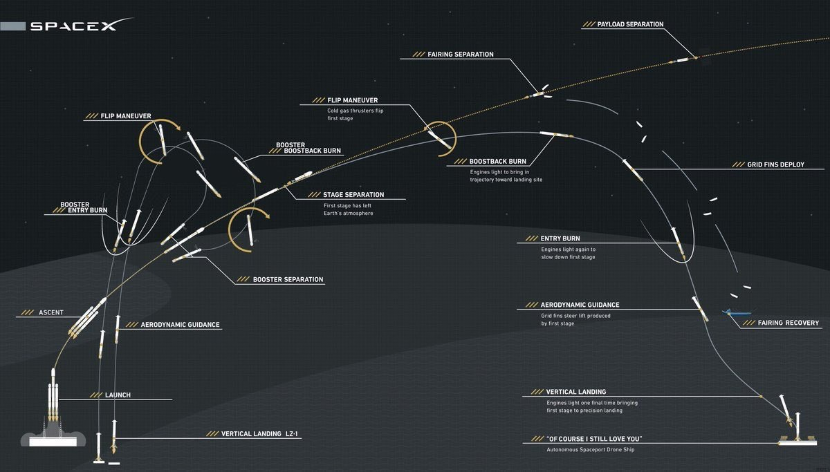 The flight path for a perfectly executed Falcon Heavy launch.
