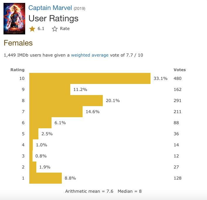Captain Marvel Female IMDb