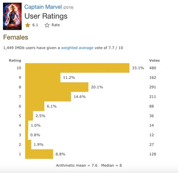 Captain Marvel Female IMDb
