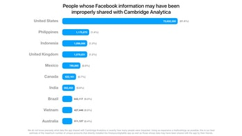 Facebook released this chart on Wednesday showing the number of user accounts that saw data improperly breached by Cambridge Analytica. Nearly 82 percent of the 87 million accounts were in the United States.