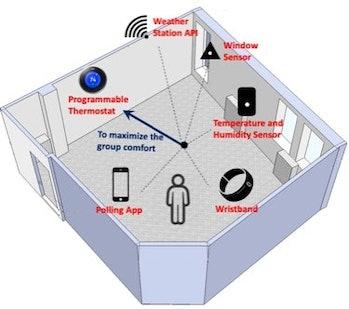 multi-sensor system