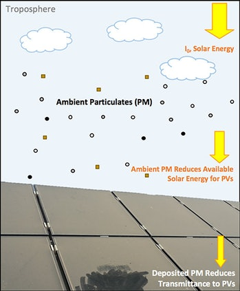 Particles hitting the solar panels.