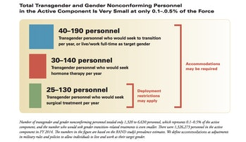 The Implications of Allowing Transgender Personnel to Openly Serve in the Military