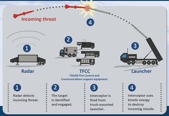 Lockheed Martin's diagram showing the launch process of the THAAD system.