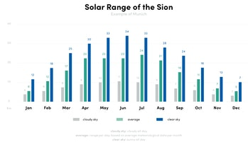 The Sion's solar range over time.
