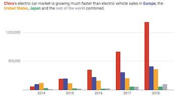 plug-in electric car sales