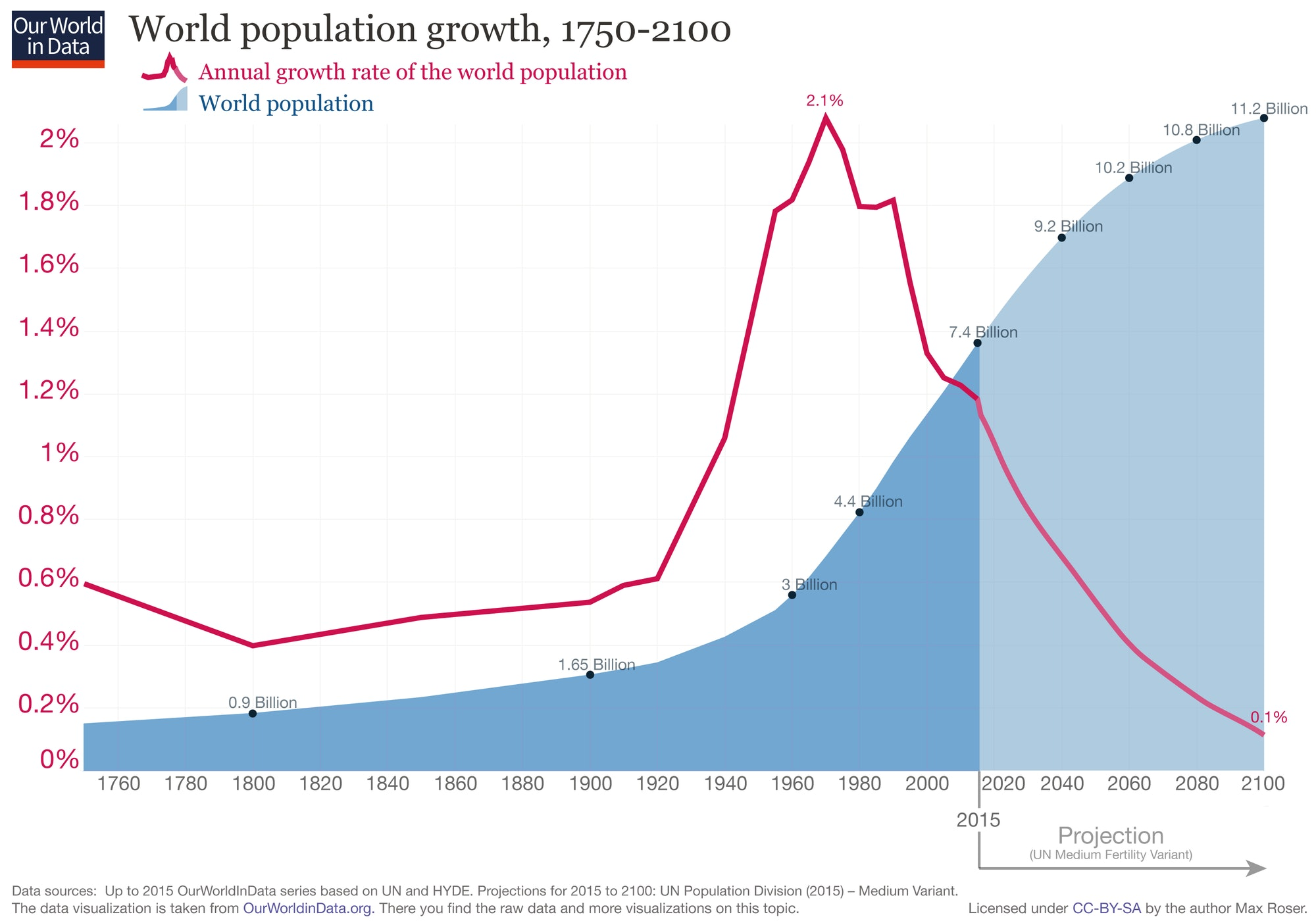 Chart of past and projected global populations