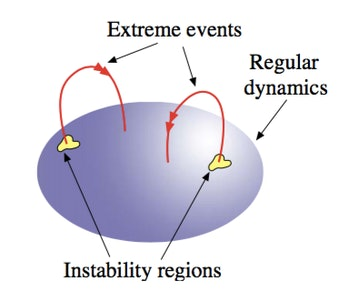 extreme events chart