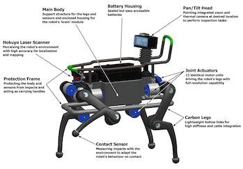 anymal robot dog diagram