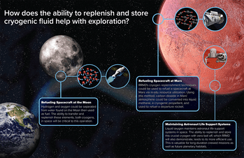 NASA's explanation of the benefits.