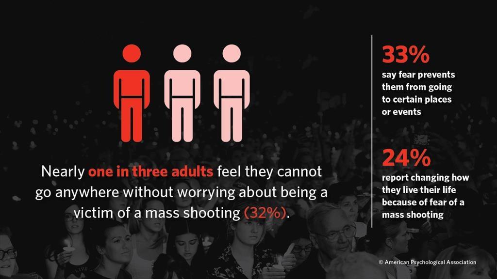 mass shootings change behavior graphic
