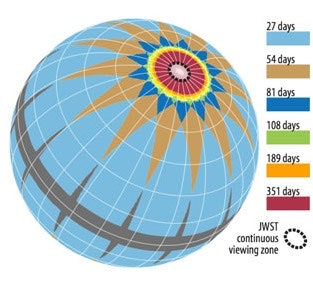 Duration of TESS' observations on the celestial sphere, taking into account the overlap between sectors.