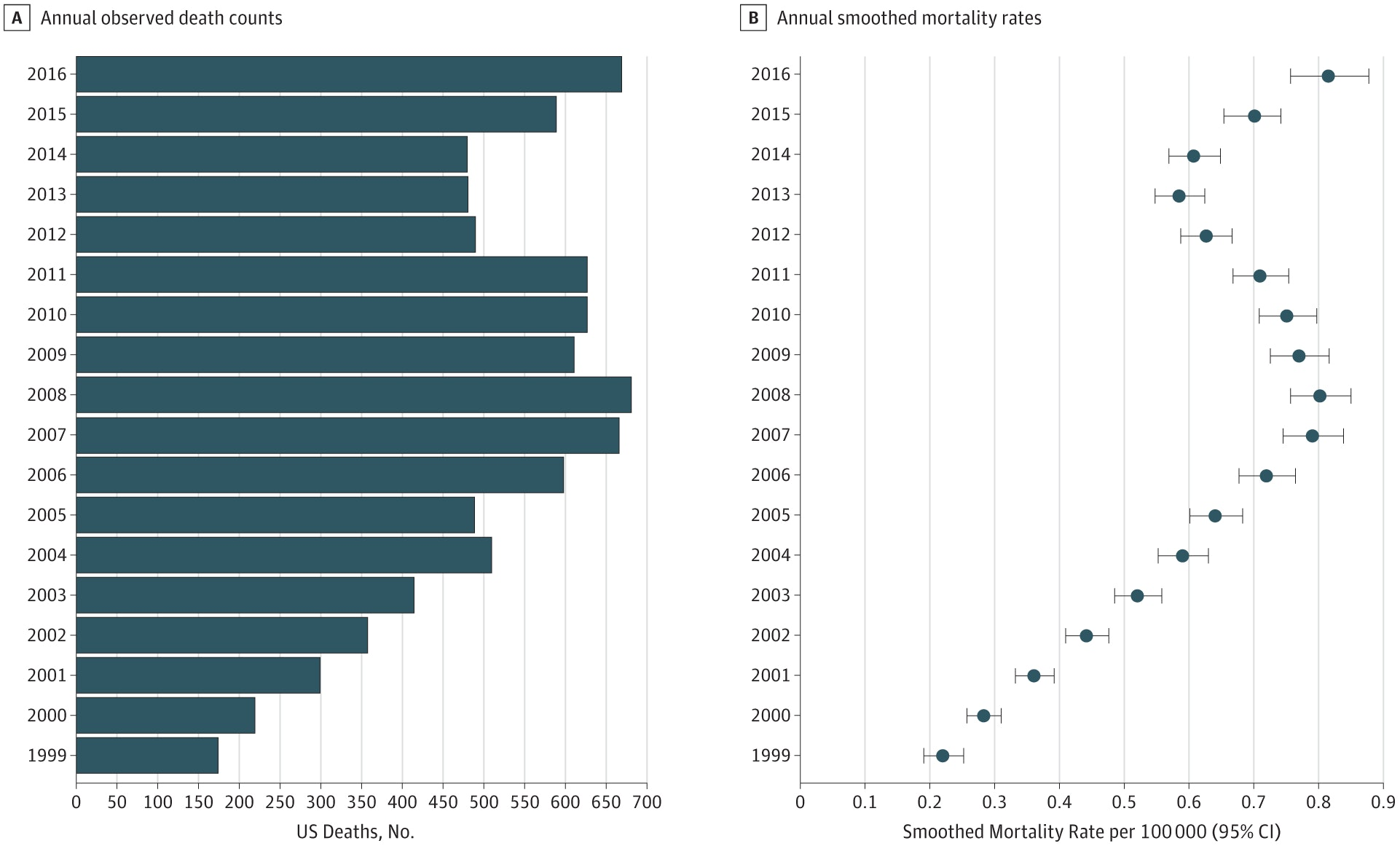 These graphs show (A) how many people under 20 years old died in the US from opioid overdoses between 1999 and 2016, and (B) the related mortality rates over the same period.