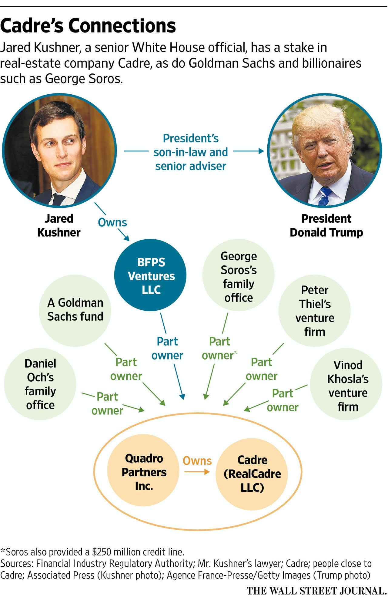 Image result for PHOTOS OF RYAN WILLIAMS AND JOSH AND JARED KUSHNER