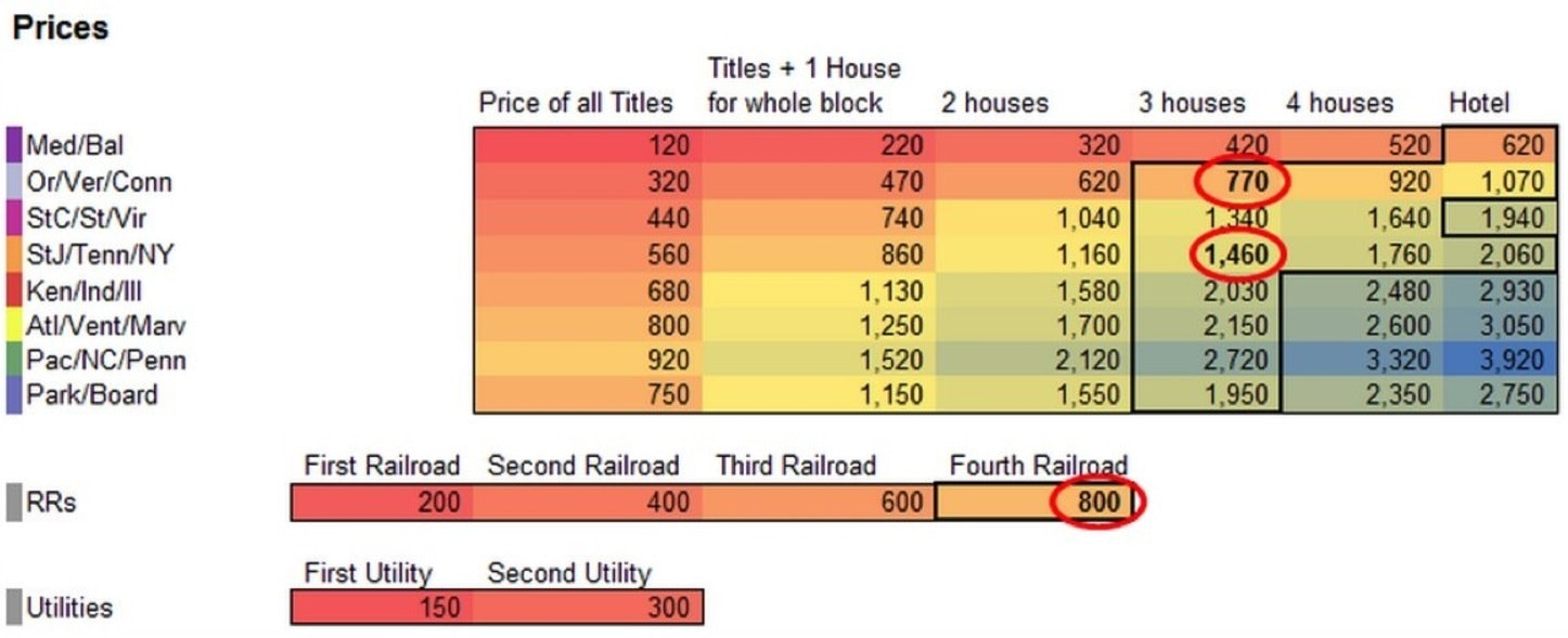 table chart graph monopoly house hotel return on investment