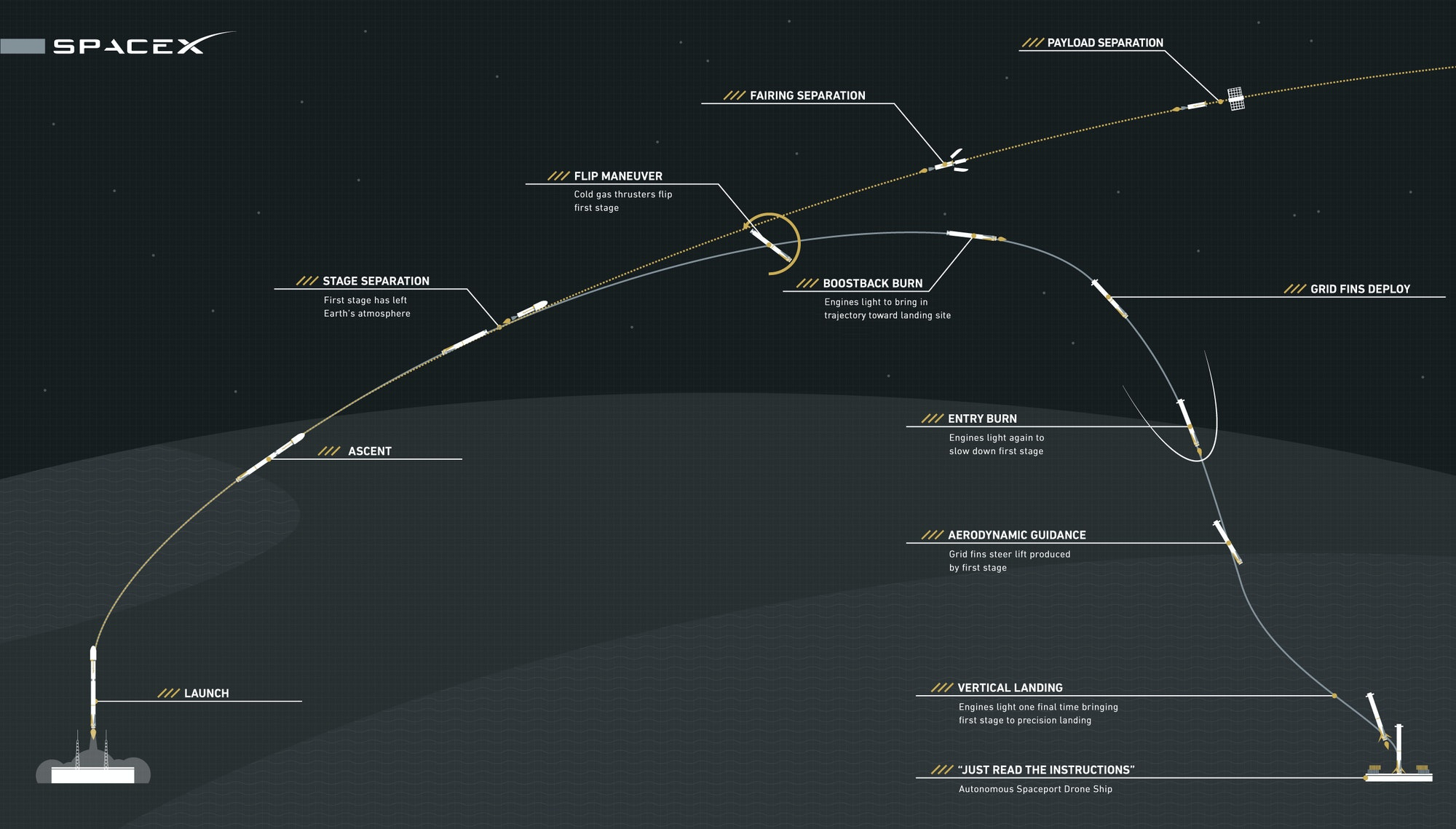 spacex falcon 9 booster landing chart