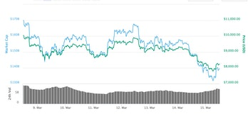 Bitcoin's price over the past seven days.