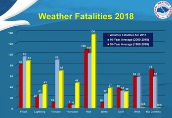 US weather fatalities